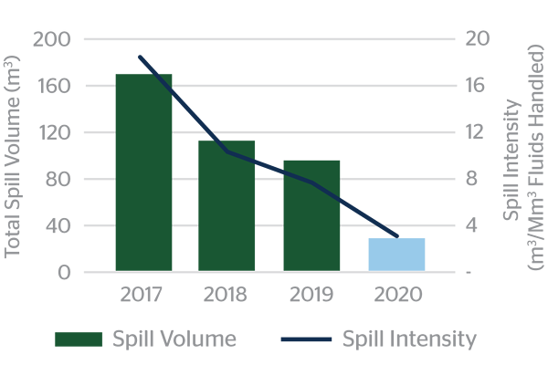 Sustainability-Report-Reportable-Spills-2020