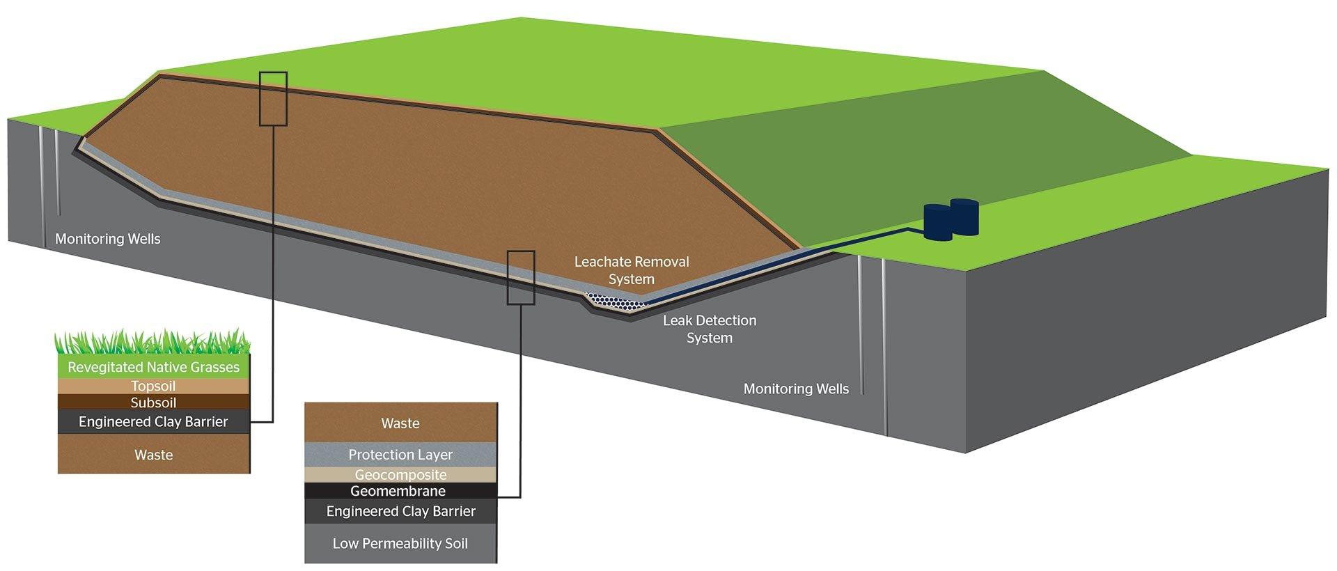 no-logo-landfill-construction-graphic-600px